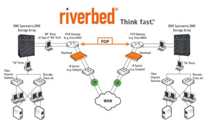 Оптимизация WAN-трафика - Riverbed